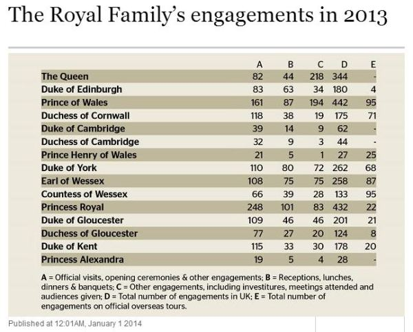 Number of engagements 2013