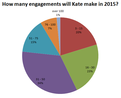 How many engagements will Kate make in 2015