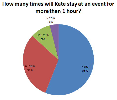 How many times will Kate stay at an event for more than 1 hour