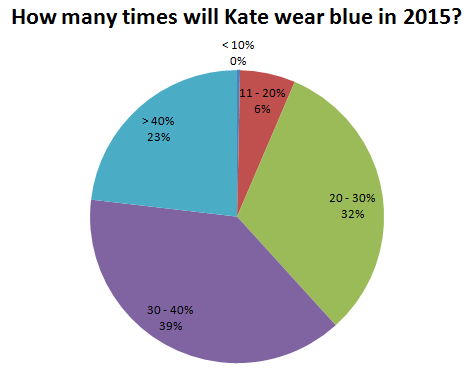 How many times will Kate wear blue in 2015