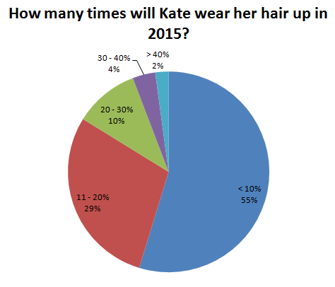 How many times will Kate wear her hair up in 2015