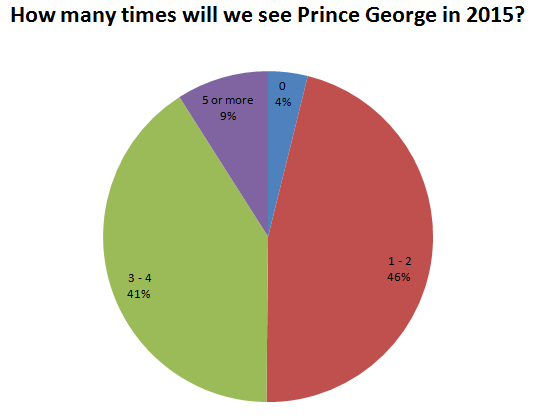How many times will we see Prince George in 2015