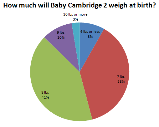 How much will Baby Cambridge 2 weigh at birth