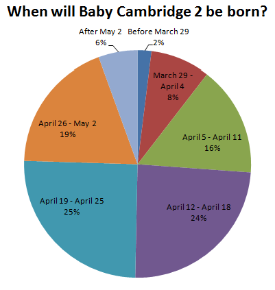 When will Baby Cambridge 2 be born