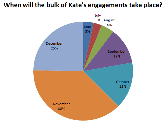 When will the bulk of Kate's engagements take place