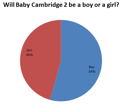 Will Baby Cambridge 2 be a boy or a girl
