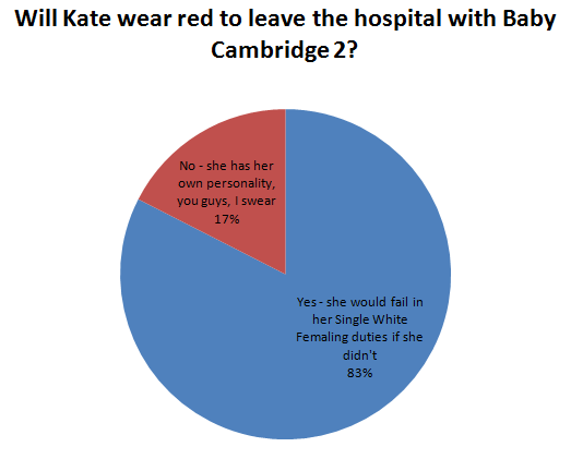 Will Kate wear red to leave the hospital with Baby Cambridge 2