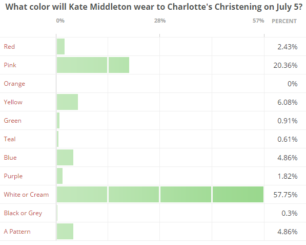 What color will Kate Middleton wear bar chart