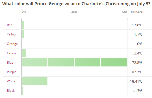 What color will Prince George wear bar chart