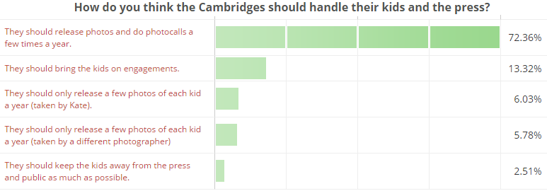 How do you think the Cambridges should handle their kids and the press