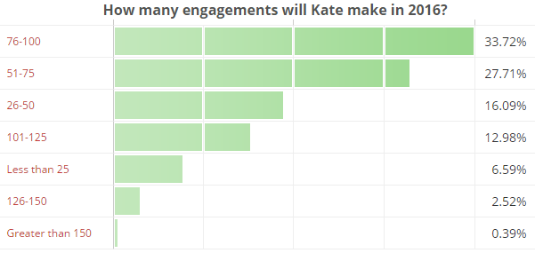 How many engagements will Kate make in 2016