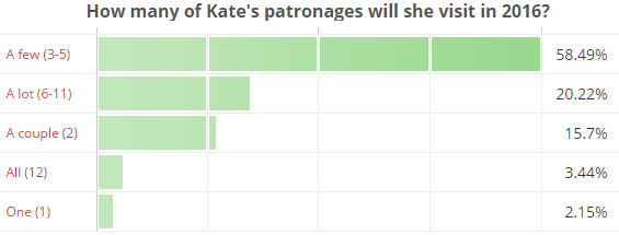 How many of Kate's patronages will she visit in 2016