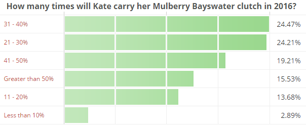 How many times will Kate carry her Mulberry Bayswater clutch in 2016