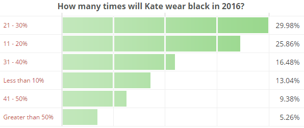 How many times will Kate wear black in 2016