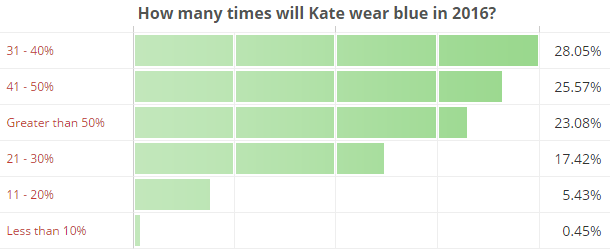 How many times will Kate wear blue in 2016