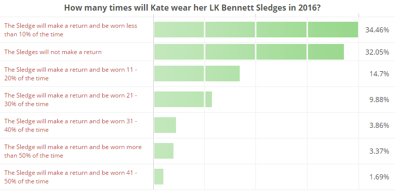 How many times will Kate wear her LK Bennett Sledges in 2016