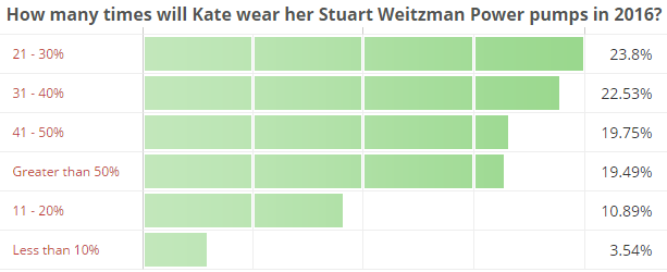 How many times will Kate wear her Stuart Weitzman Power pumps in 2016