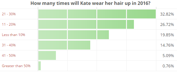 How many times will Kate wear her hair up in 2016