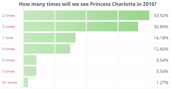 How many times will we see Princess Charlotte in 2016