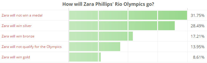 How will Zara Phillips' Rio Olympics go