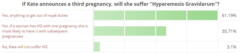 If Kate announces a third pregnancy, will she suffer Hyperemesis Gravidarum
