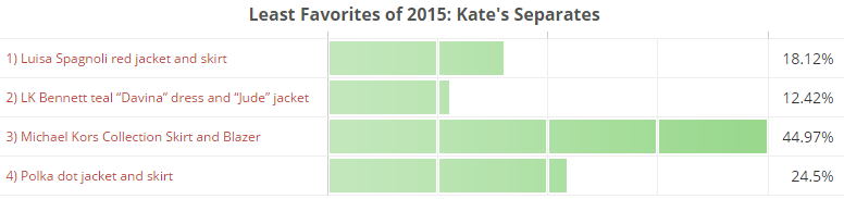 Least Favorites of 2015, Kate's Separates