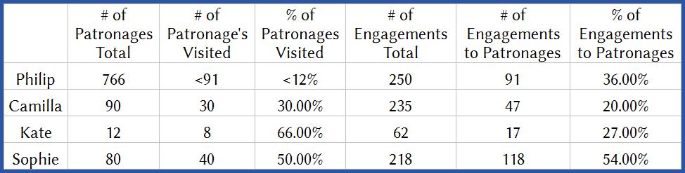Royal spouses patronages visits 2015