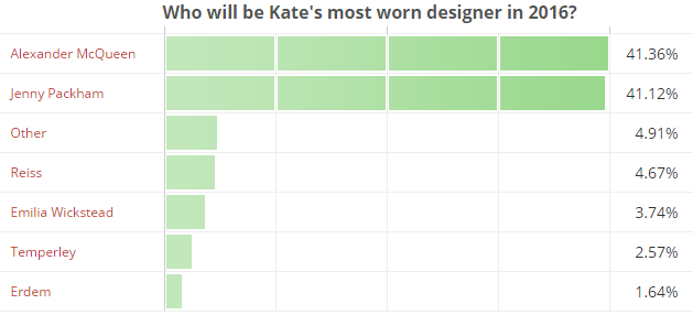 Who will be Kate's most worn designer in 2016
