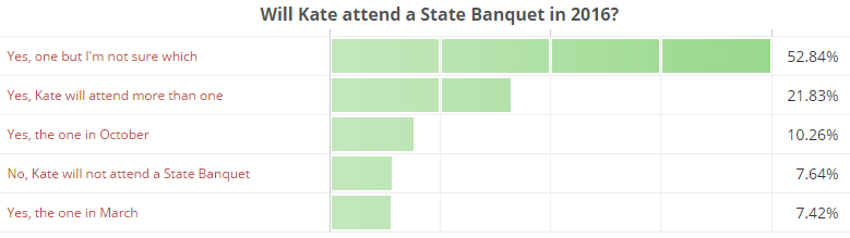 Will Kate attend a State Banquet in 2016