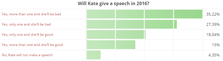 Will Kate give a speech in 2016
