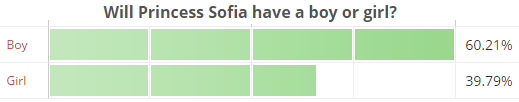 Will Princess Sofia have a boy or girl