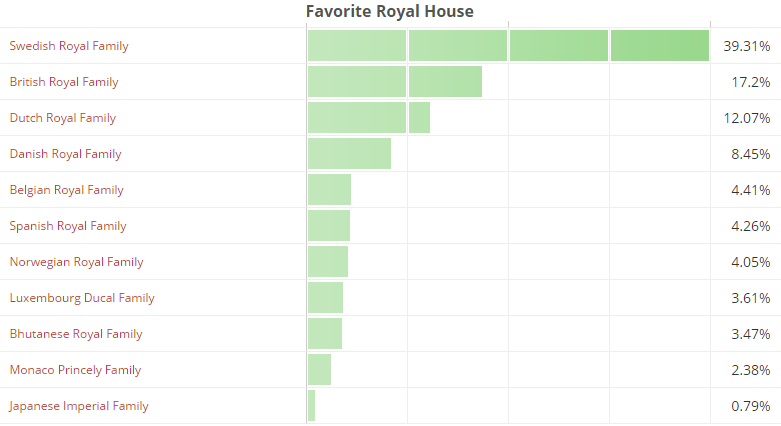 Favorite Royal House