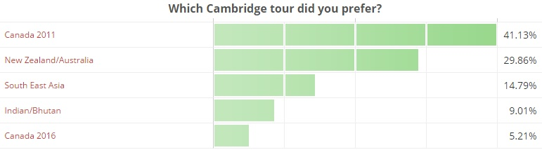 which-cambridge-tour-did-you-prefer