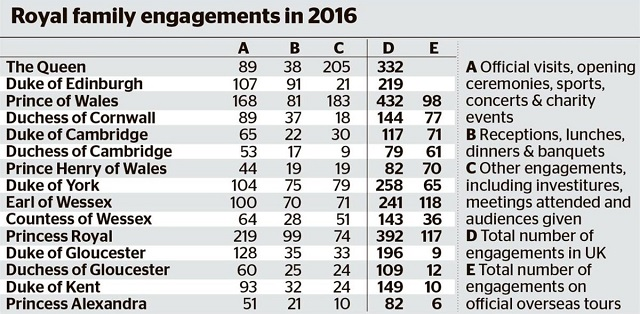 royal-engagement-numbers-2016-s