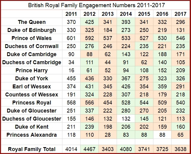 British Royal Family Engagement Numbers 2011-2017