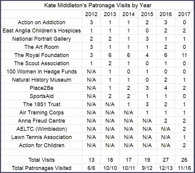 Kate Middleton Patronage Visits by Year